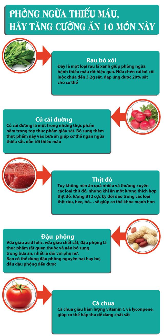 Hãy ăn 10 món này để phòng ngừa thiếu máu